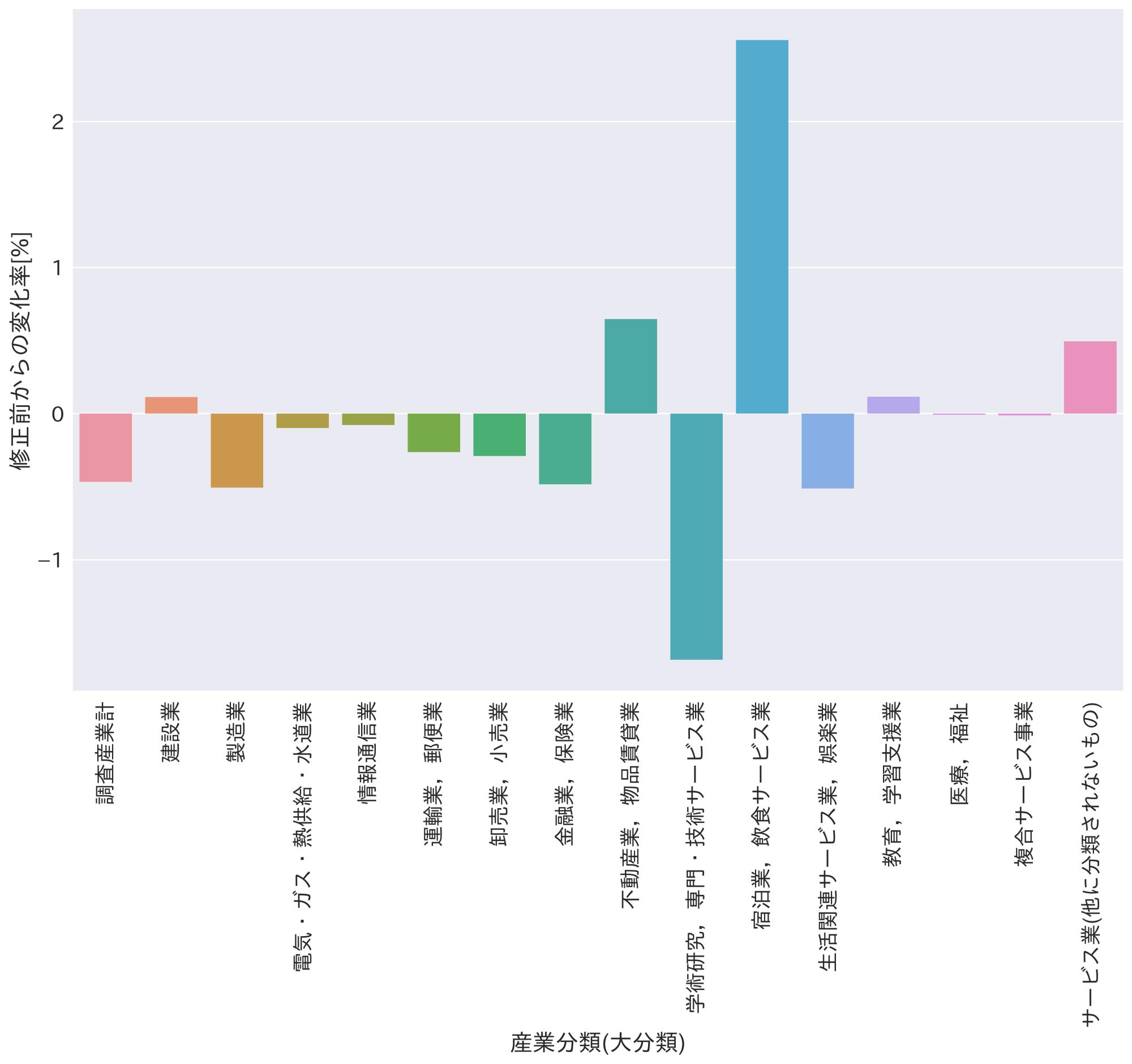 話題の勤労統計調査を元のデータと再集計データで比較してみました!