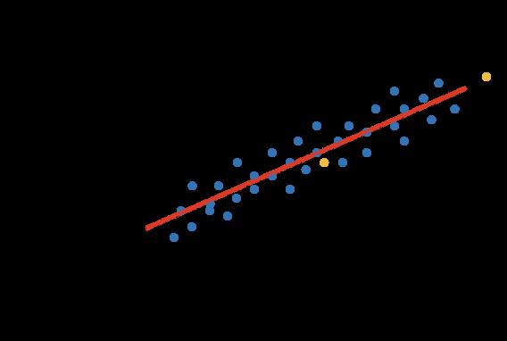 【数式なしで徹底解説!】機械学習の基本!回帰分析(単回帰分析・重回帰分析)について解説します!