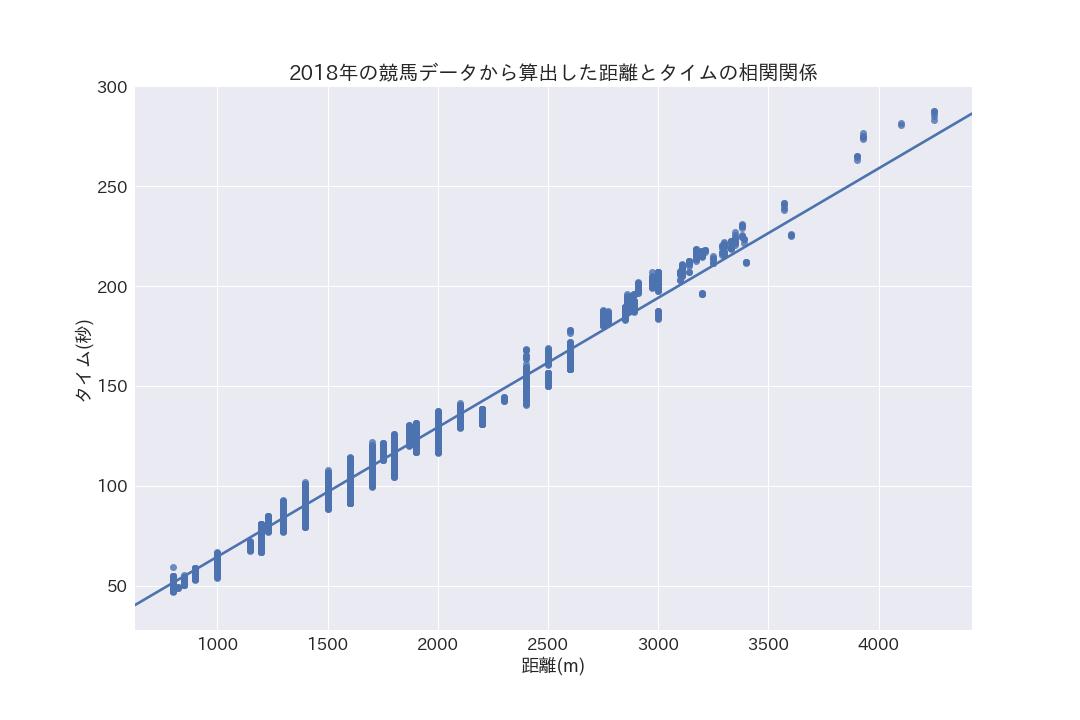 機械学習(重回帰分析)を利用して競馬予測に挑戦します!【過去データからタイムを予測】