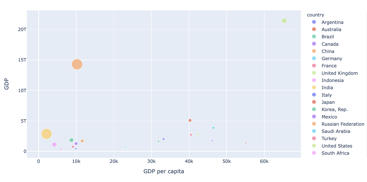 【Pythonでデータ分析】Pythonで世界銀行のデータを取得して可視化する!